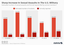 Chart Sharp Increase In Sexual Assaults In The U S