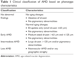 Age Related Macular Degeneration Eye Chart Full Text Early And Intermediate Age Related Macular