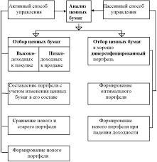 Контрольная работа по дисциплине Рынок ценных бумаг на тему№  Формирование портфеля ценных бумаг
