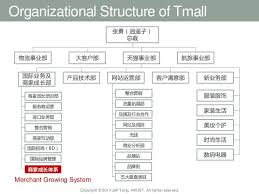Alibaba Corporate Structure Chart One Month In Alibaba As A Global Intern