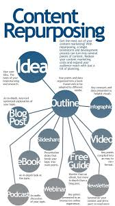 Repurposing Content Repurposing Lower Marketing Costs And Expand Reach