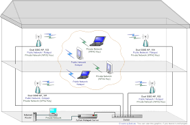 how to use a router as an access point free germany vpn block diagram of wifi at Switch Network Diagram Router Access Point