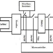electrical schematic of the controller scientific diagram block diagram of the whole wind turbine controller load electrical