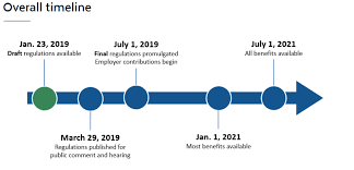 Fmla Cfra Chart Massachusetts Publishes Draft Regulations Paid Family