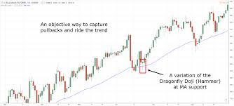 3 Powerful Doji Candlestick Patterns For Profitable Trading