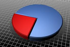 Pie Chart Animation Stock Footage Video 100 Royalty Free 1991197 Shutterstock