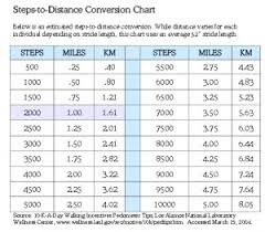 Stride Length Chart Step To Mile Conversion Charts Kimuro Livejournal