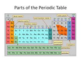 periodic table parts - Hatch.urbanskript.co