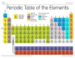 Atomic weight changed for 19 elements -- Science & Technology ...