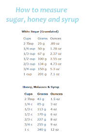 How To Measure Sugar Honey Or Syrup Intl Conversion