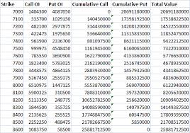 Nifty Put Call Ratio Historical Chart Max Pain Pcr Ratio Varsity By Zerodha