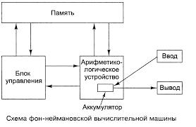 Основные этапы истории развития компьютеров ru Схема фон неймановской вычислительной машины