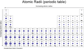 atomic radius chart periodic table definition of atomic mass best of atomic radii chemistry libretexts as