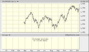 Omxs30 Chart Omx Stockholm 30 Index Xx Omxs30 Quick Chart Ome Xx
