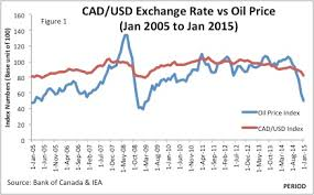 Canadian Currency Chart Currency Exchange Rates