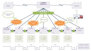 Value Stream Mapping Examples Logistics Value Stream Map Free Logistics Value Stream Map