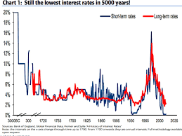Chart On 5 000 Years Of Interest Rates