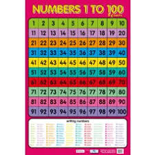 Numbers 1 To 100 Square Wall Chart