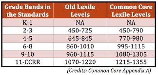 Lexile Grade Level Chart What Is The Common Core Canon Scholastic