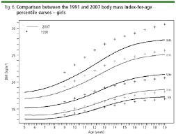 Who Weight For Age Chart 5 19