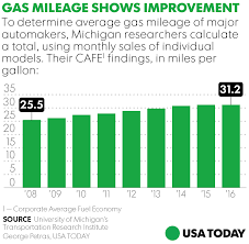 How To Figure Out Gas Mileage What Lower Gas Mileage Standards Would Mean For Car And Gas Prices