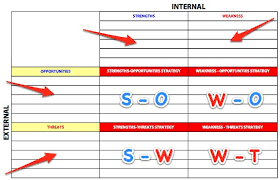 Swot analysis or swot matrix. Swot Analysis Template To Download And Use Right Now