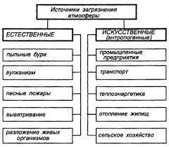 Дипломная работа Загрязнение атмосферы на территории России  Источники загрязнения атмосферы
