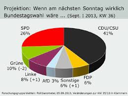 Noch im mai lagen die grünen bei sagenhaften 26. Forschungsgruppe Wahlen Umfragen Politbarometer Archiv Politbarometer 2013 September I 2013