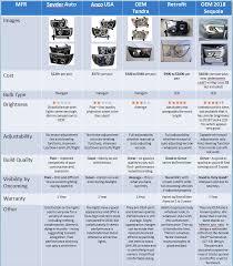 Headlight Options Chart November 17 2nd Gen Toyota