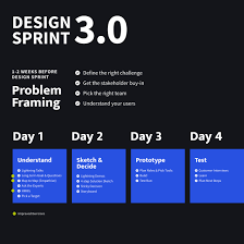 Step By Step Design Sprint What Is A Design Sprint Design Sprint Academy