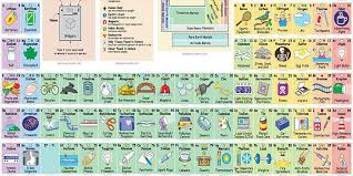 Some useful periodic tables for students - Album on Imgur