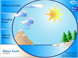 the water cycle   content area literacyhttp   earthguide ucsd edu earthguide diagrams watercycle