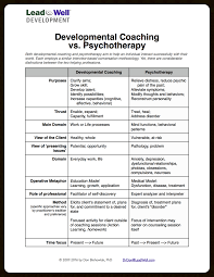 faqs lead well coaching and psychotherapy use similar forms of dialog but are very different in their intent