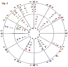 Degrees In Astrology Chart Veritable Astrology Birth Chart Degrees Astrology Birth