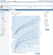 Touch Chart Emr Pediatric Ehr Software Pediatric Practice Management For