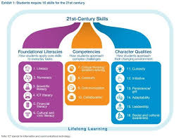 leadership skill list what are the 21st century skills every student needs