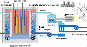 electric generator power plant. Heat Exchange Mechanism And The Electricity Generator In A Nuclear Power Plant Electric R