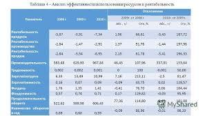 Презентация на тему Курсовая работа по дисциплине экономика  6 Таблица 4 Анализ эффективности