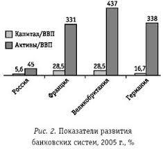 Курсовая работа Сущность современной банковской системы Между тем едва ли не главной проблемой российской банковской системы является концентрация капитала на пятерку крупнейших банков приходится 43% активов