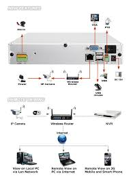 zmodo p ch nvr system wireless ip cameras 5 a minimum upload speed of at least 256kbps at the location of the dvr for remote viewing 6 a windows based computer windows xp vista 7 or 8
