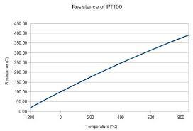 Pt100 Range Chart Solved Spi Communication With Max31865
