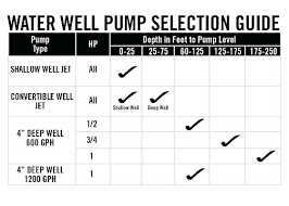 Submersible Pump Cable Sizing Chart Submersible Well Pump Sizing Calculator Cablecable Info