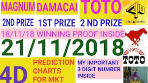 Magnum Prediction Chart Playtube Pk Ultimate Video Sharing Website