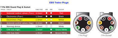 the 12 volt shop Plug Socket Diagram small round trailer plugs & sockets plug socket wiring diagram