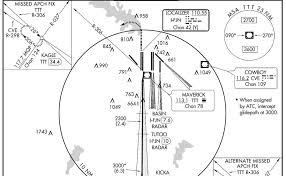 Sidestep Chart Aviation Training Us Accelerated Instrument Flight