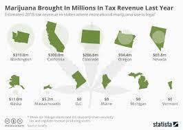 Tax Chart 2018 Chart Marijuana Brought In Millions In Tax Revenue Last