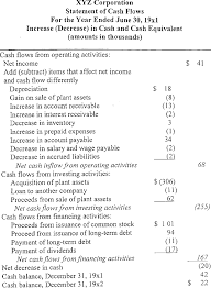 2 An Example Of The Cash Flow Statement With Indirect Method