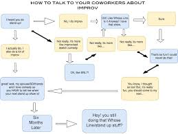 I Made This Flowchart To Help People Talk To Their Coworkers