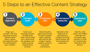 5 Steps To An Effective Content Strategy For Your Nonprofit