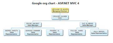 Asp Net Org Chart Google Organizational Structure Chart Related Keywords
